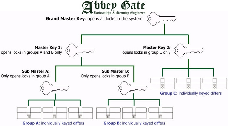 Master Keys And One Key Homes